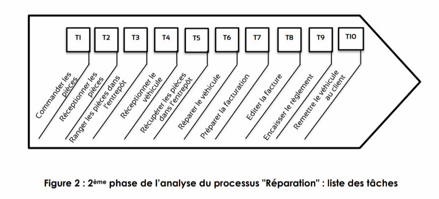 méthode ABC 2