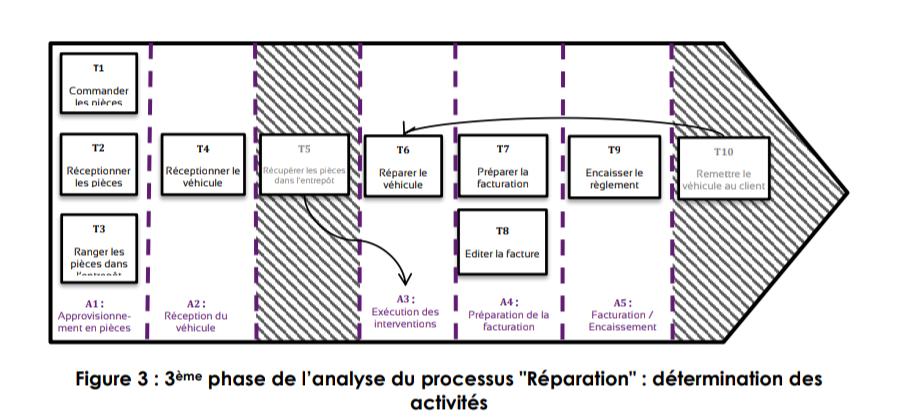 méthode ABC 3