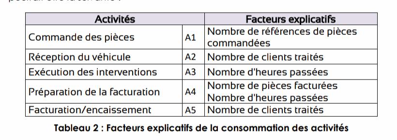 méthode ABC 5