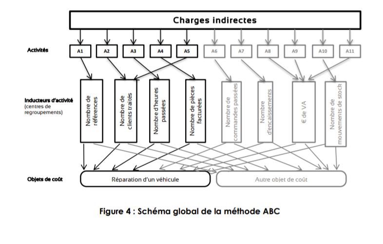 méthode ABC 7