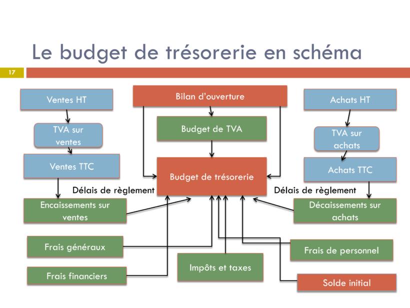 flux et budget de trésorerie cours