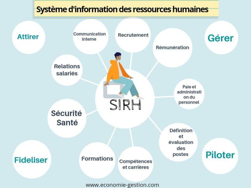 Système d'Information des Ressources Humaines SIRH