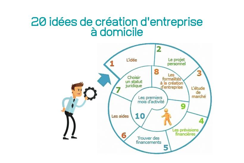 20 idées de création d'entreprise à domicile
