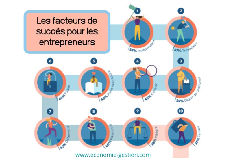 7 Facteurs fondamentaux de l'entrepreneur à succès
