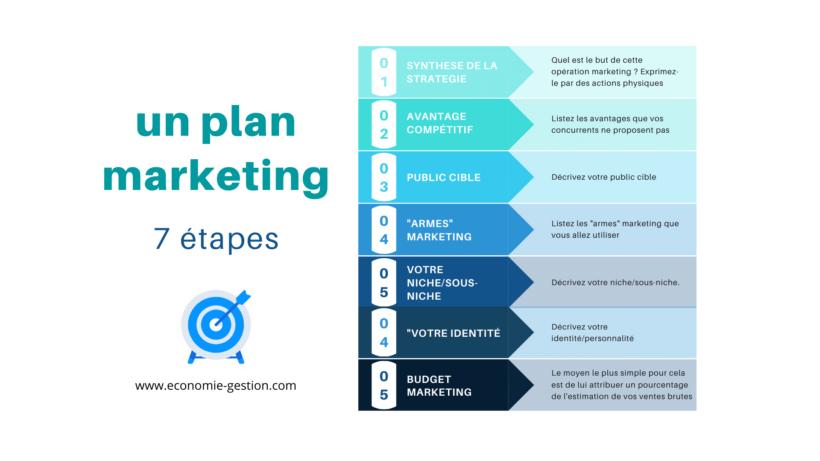 7 étapes pour établir un plan marketing
