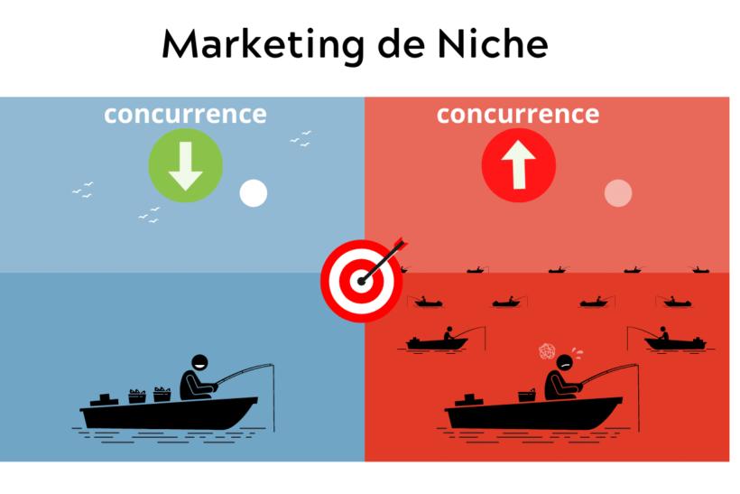 8 avantages du marketing de niche moderne