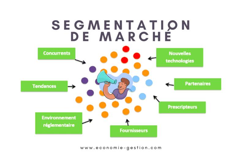 Méthodes de segmentation de marché marketing