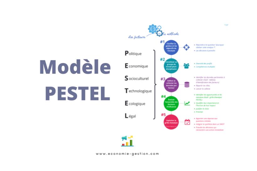 Modèle PESTEL exemples d'analyse et définition