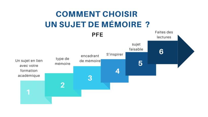 comment choisir un sujet de mémoire