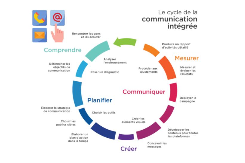la communication dans la gestion de projet pdf