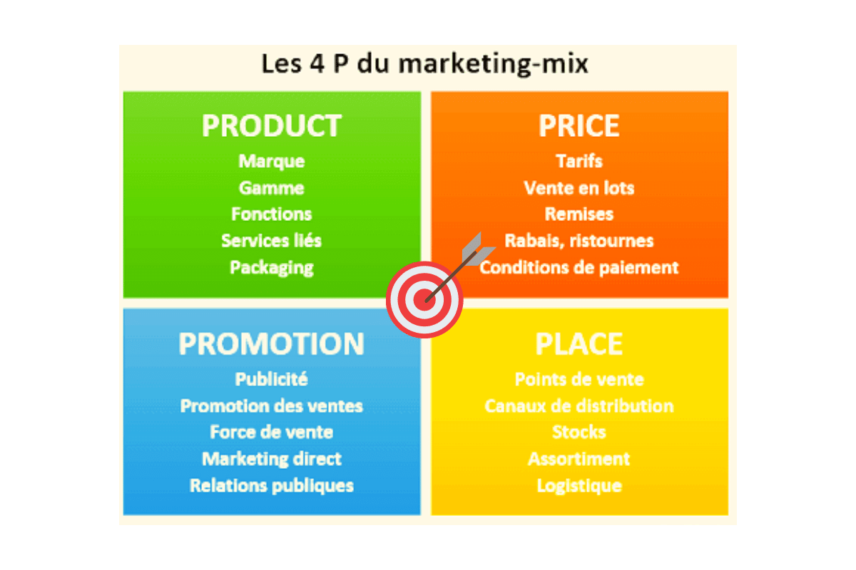 les 4 p du marketing mix + exemples • Economie et Gestion