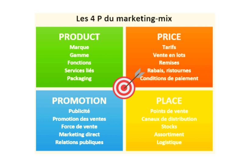 les 4 p du marketing mix + exemples