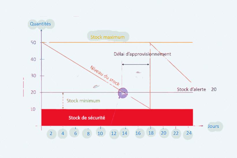 Quels sont les différents types de stocks
