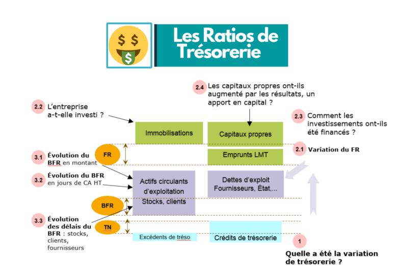2 approches pour calculer les ratios de trésorerie
