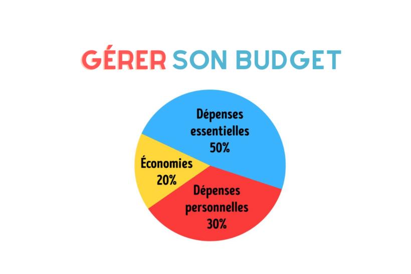 comment gérer son budget facilement